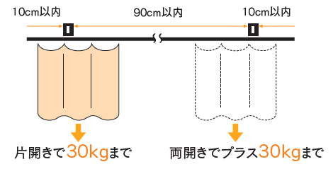 D30ブラケット取付間隔とカーテン適正重量表