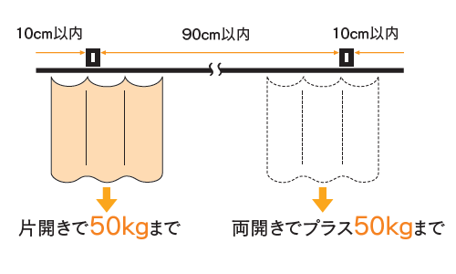 D40ブラケット取付間隔とカーテン適正重量表