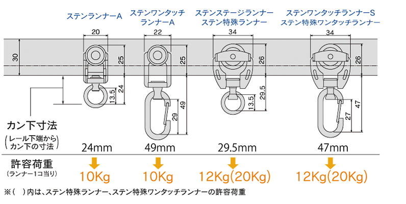 D40ランナー寸法図と許容荷重
