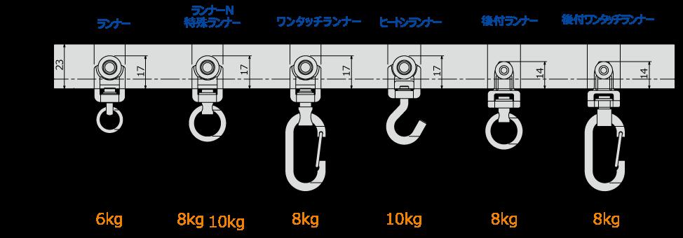D30ランナー寸法図(mm)と許容荷重