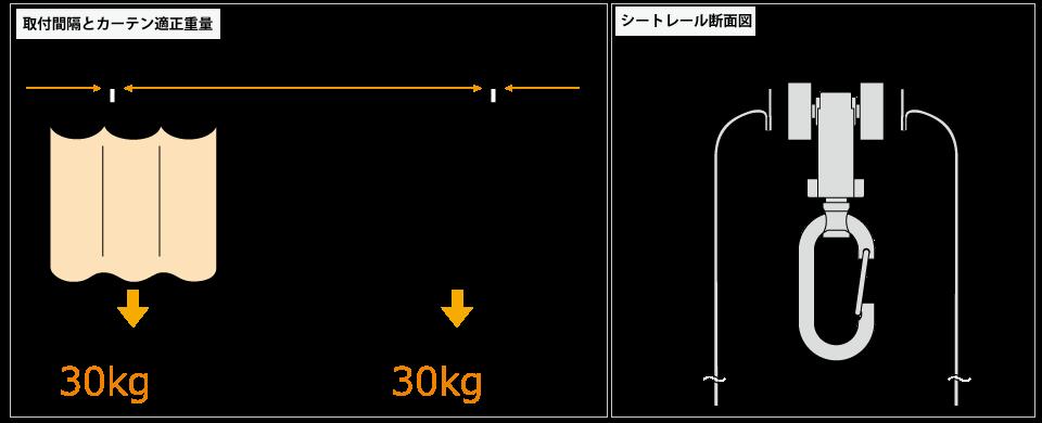 D30ブラケット取付間隔とカーテン適正重量表/D30隙間シートレール断面図(mm)