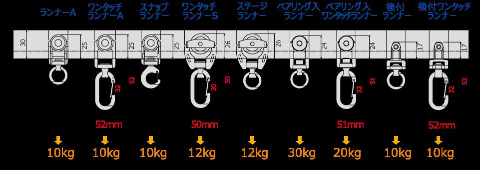 D40ランナー寸法図(mm)と許容荷重
