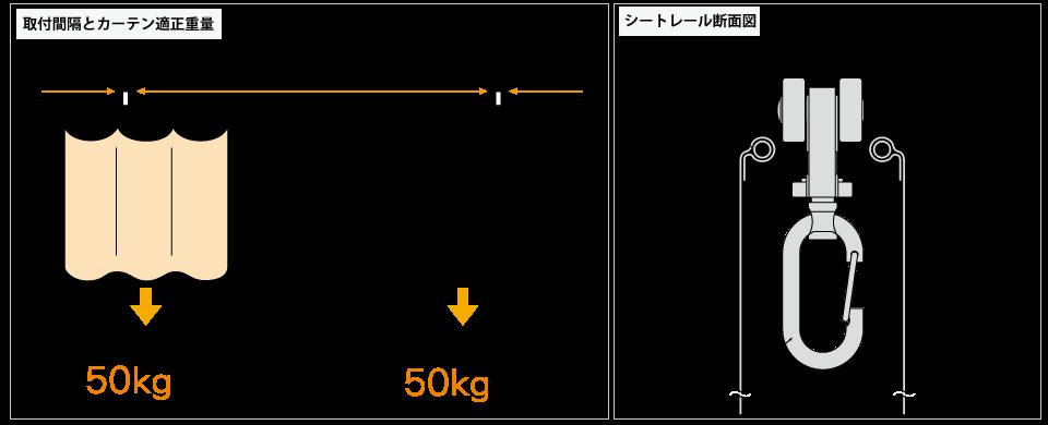 D40ブラケット取付間隔とカーテン適正重量表/D40隙間シートレール断面図(mm)