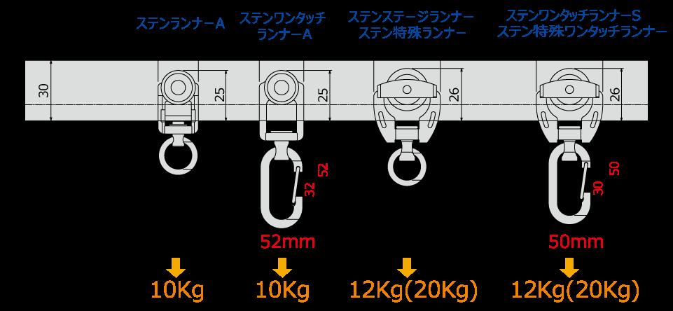 D40〈ステンレス〉ランナー寸法図(mm)と許容荷重