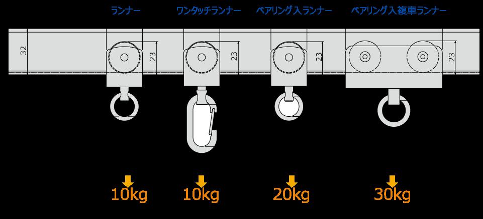 ベンダーランナー寸法図(mm)と許容荷重