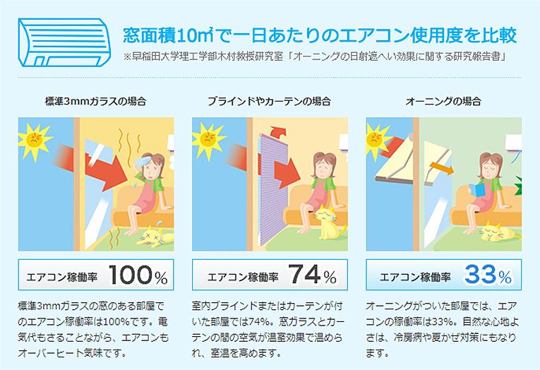 エアコン使用度比較